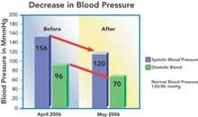grafica de reduccion de azucar en la sangre2