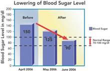 grafica de reduccion de azucar en la sangre
